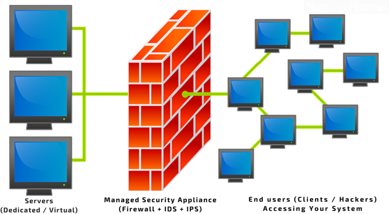 Firewall With IPS & IDS