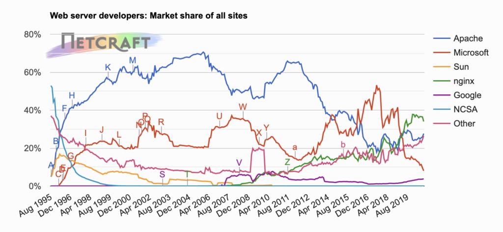 Web Server Popularity