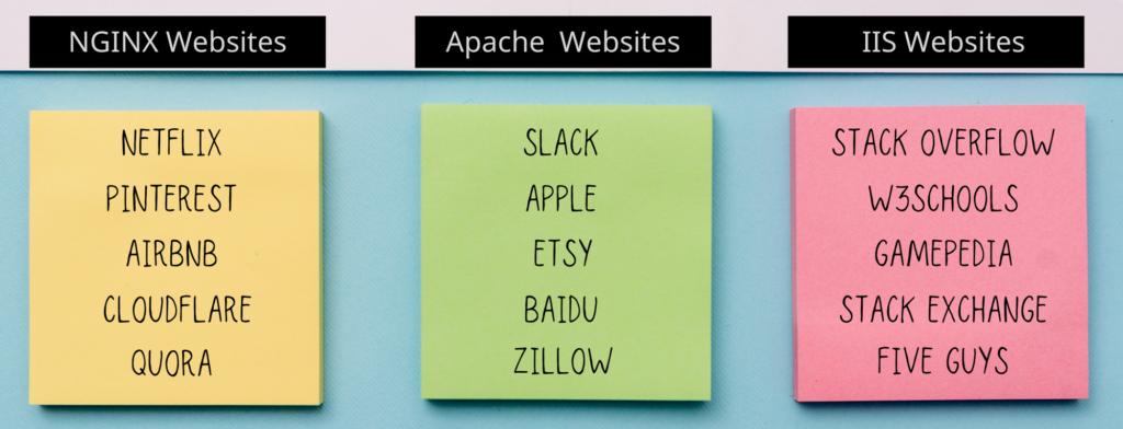 Popular Web Servers
