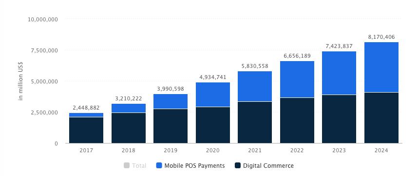 Digital Payments Worldwide Market Revenue