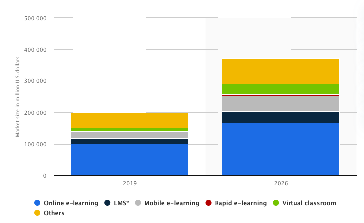 Global E-Learning Market