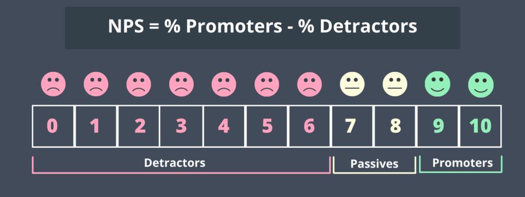 Net Promoter Score (NPS) Formula